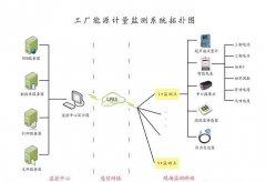 能源監(jian)測_計量監(jian)測終端